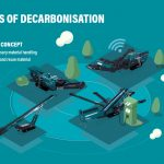 Powerscreen Reveals Concept Battery-Powered Screener in Response to Decarbonisation Challenge